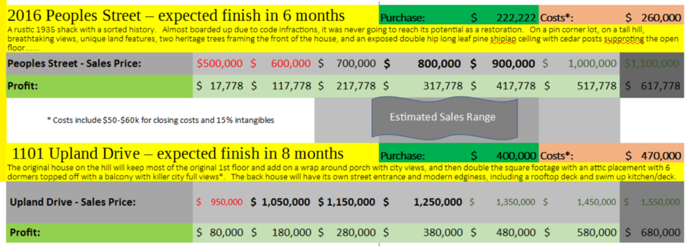 The 2 properties backing your investment - ..... and their costs and sales ESTIMATIONS (based on market comps and design plans). Notice the cushion we have in that estimated sales range. This also explains my willingness to provide these great rates.