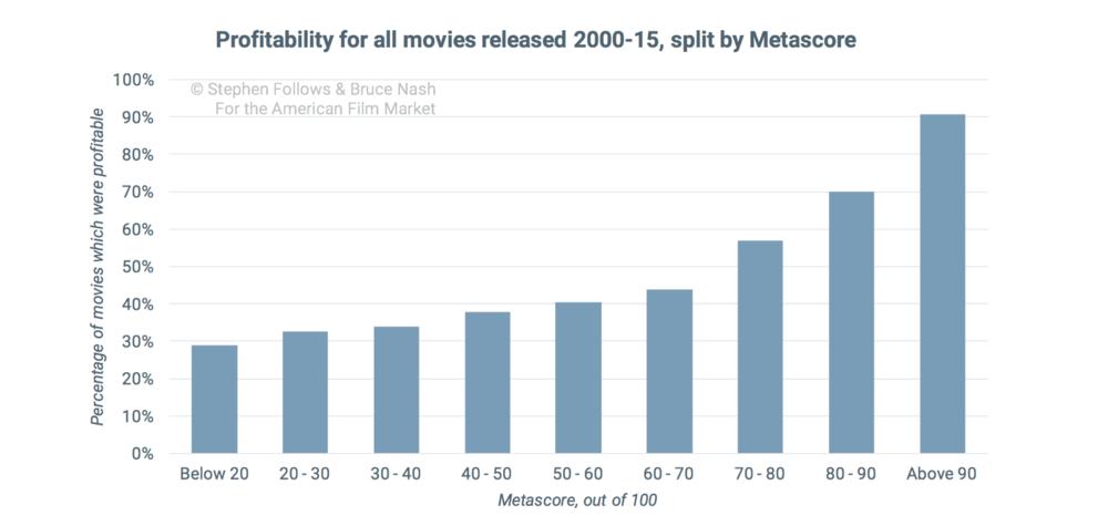2000-15年所有电影的盈利情况(按影评分数分)