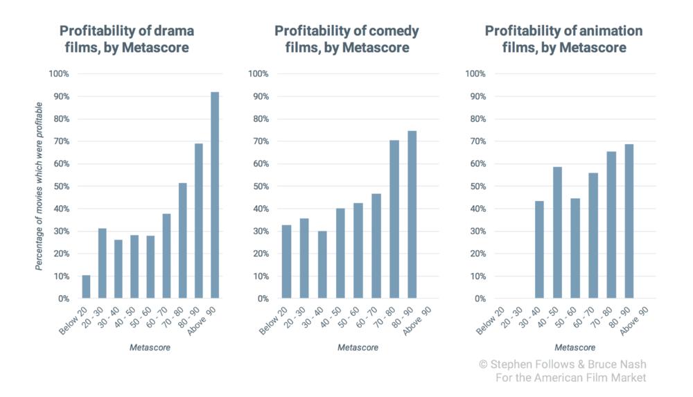 剧情、喜剧和动画电影的盈利情况(按影评分数分)