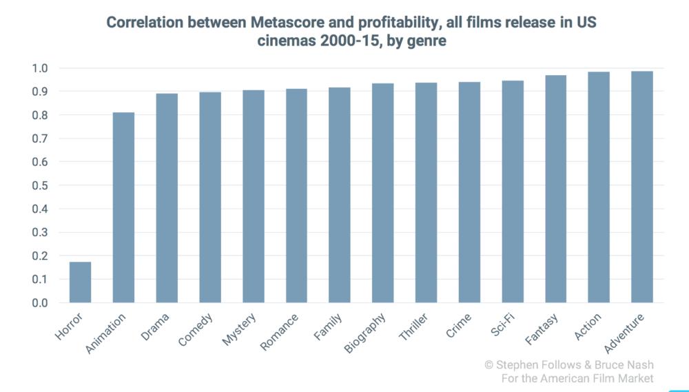 评分与盈利关系之间的相关关系,所有在2000-15年在美国院线上映的电影类型,按类型分