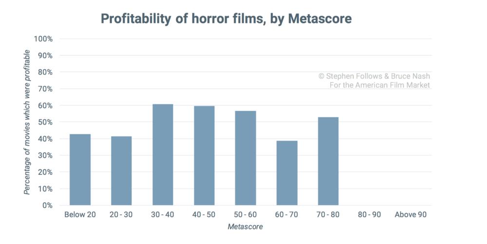 恐怖片的盈利情况,按影评分数分