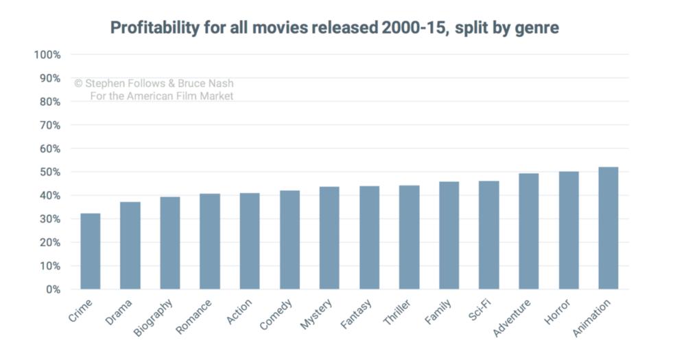 2000-15年所有电影的盈利情况(按类型分)