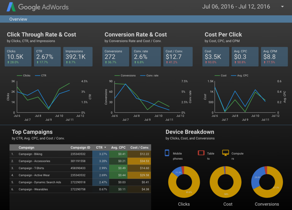 Dashboards that are meaningful and look great are gold!