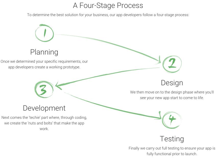ipad app development process.jpg