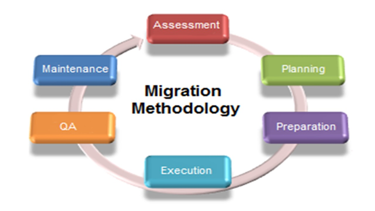 Data Migration JM