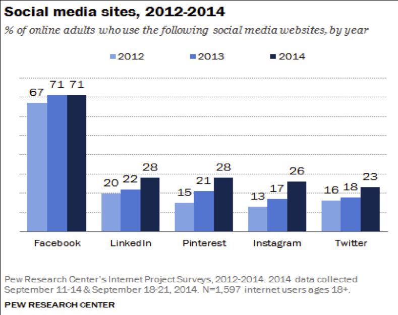 social mediasites