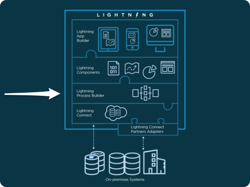 salesforce-lightning-process-builder
