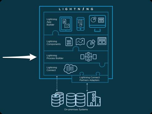 salesforce-lightning-process-builder