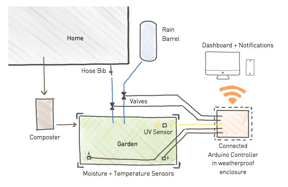 Schematic Diagram of the connected smart home garden