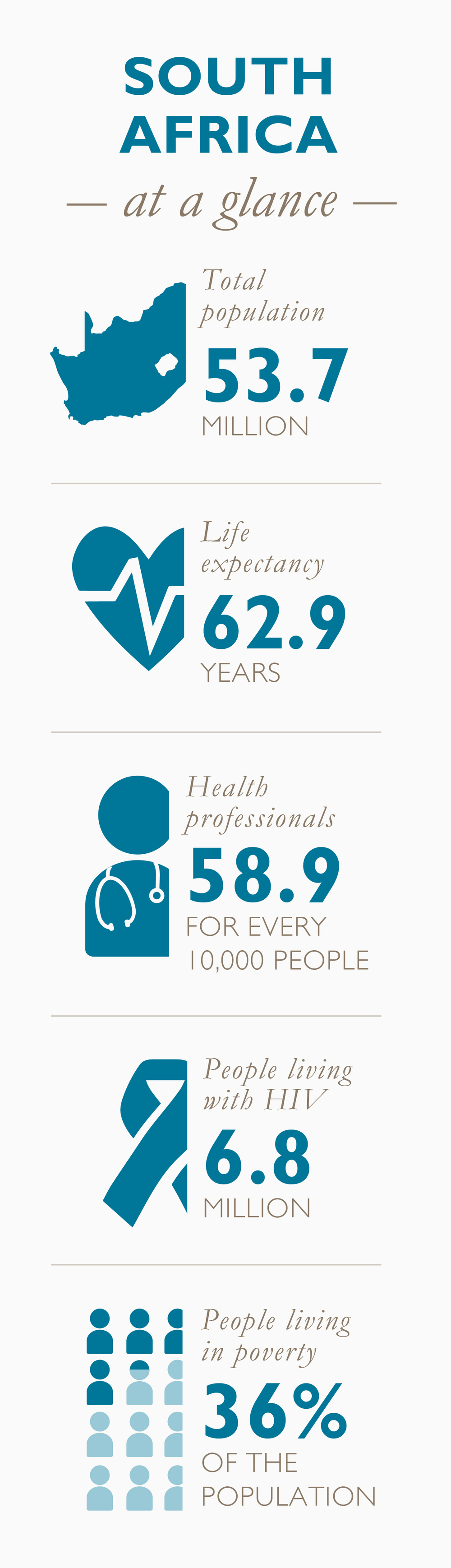 Data Source: CIA World Factbook, World Health Organization. For more information, see data notes