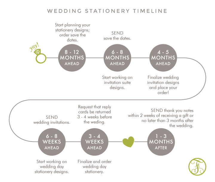 Wedding Stationery Timeline | Foglio Press