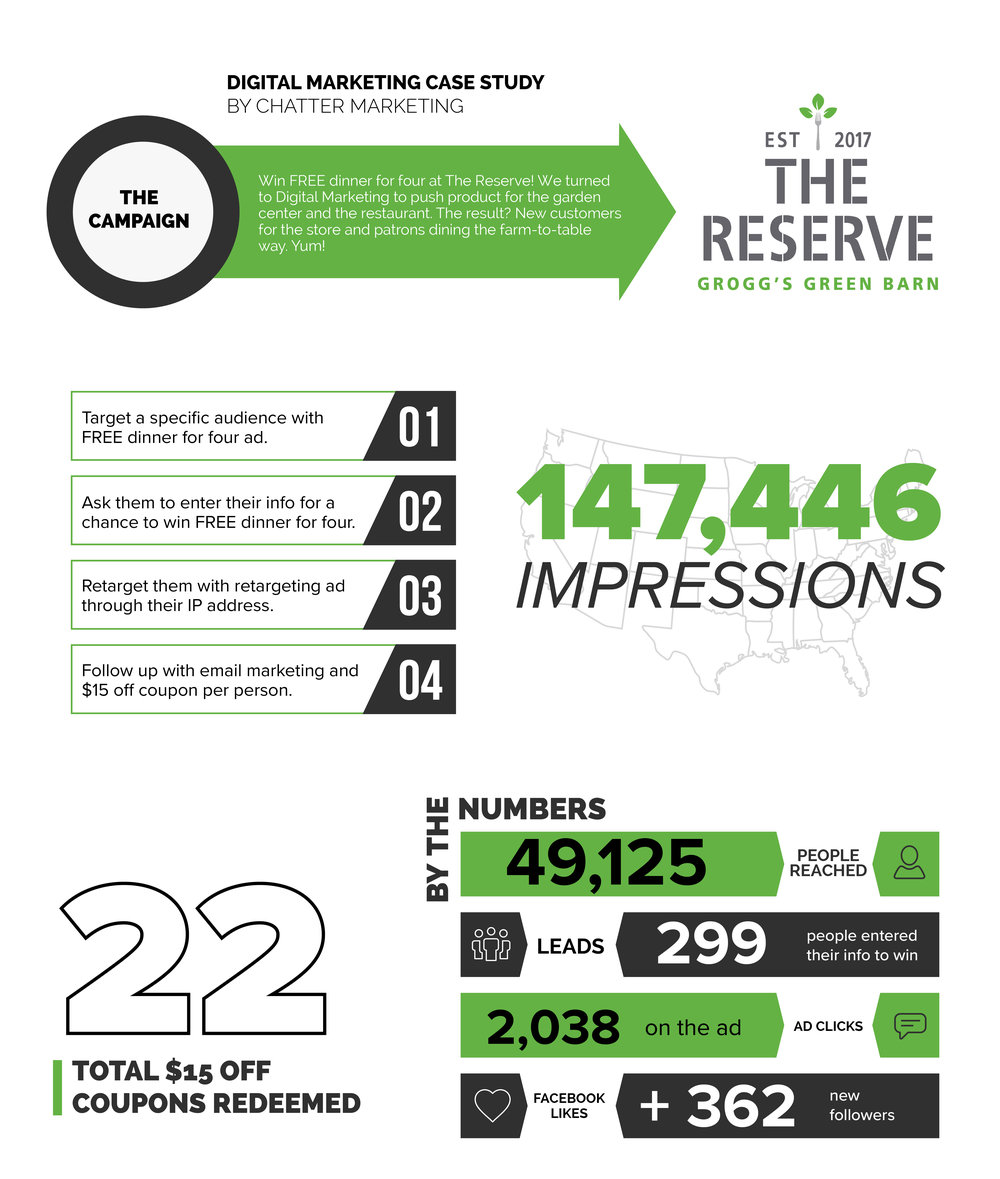 The Reserve - Digital Marketing Campaign