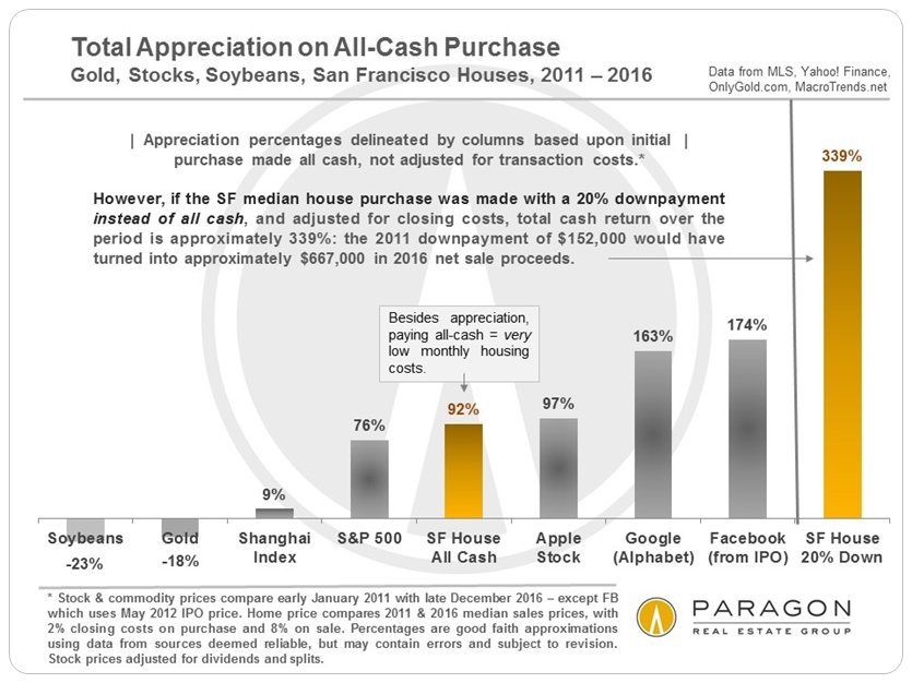 Total Appreciation on All-Cash Purchase via www.angelocosentino.com