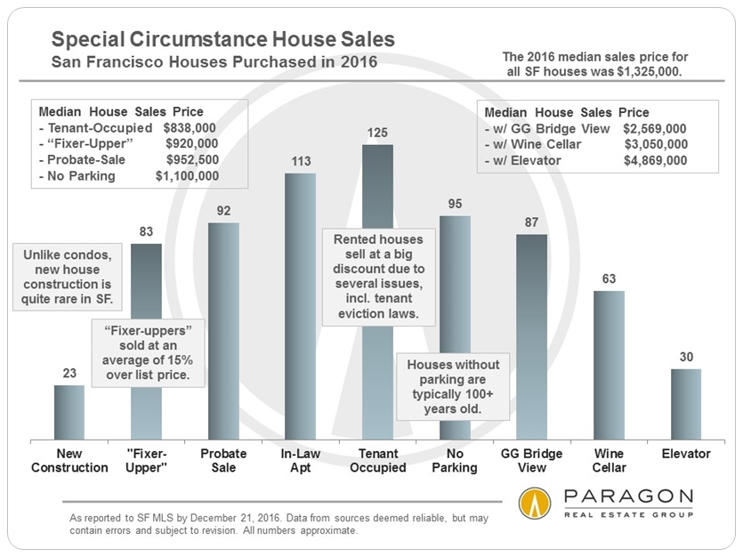 Special Circumstances House Sales via www.angelocosentino.com