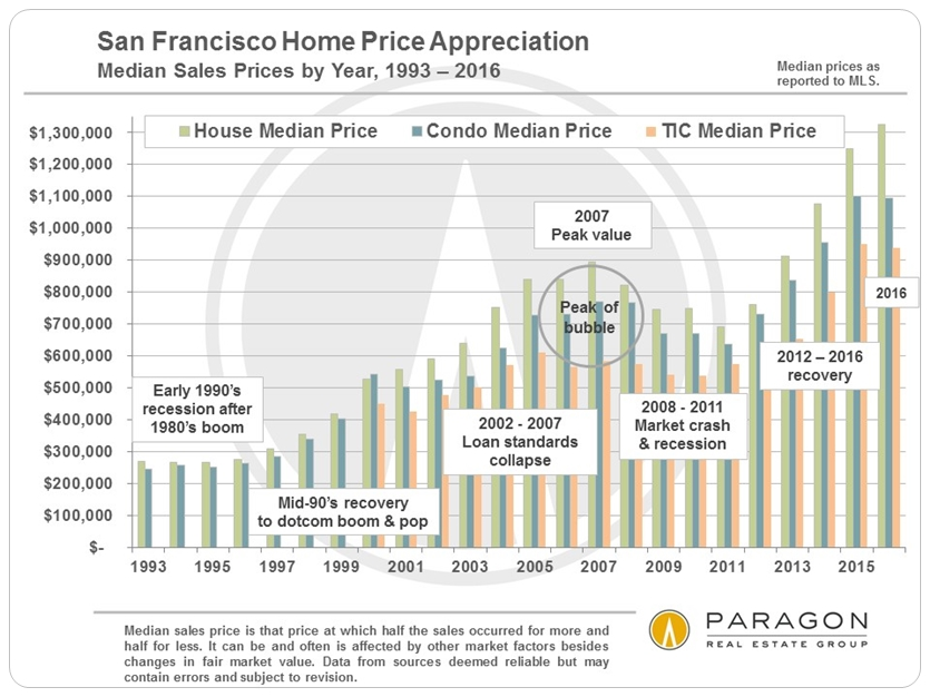 San Francisco Home Price Appreciation via www.angelocosentino.com