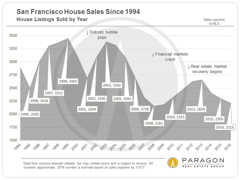 San Francisco House Sales Since 1994 via www.angelocosentino.com