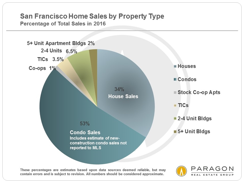 San Francisco Home Sales by Property Type via www.angelocosentino.com