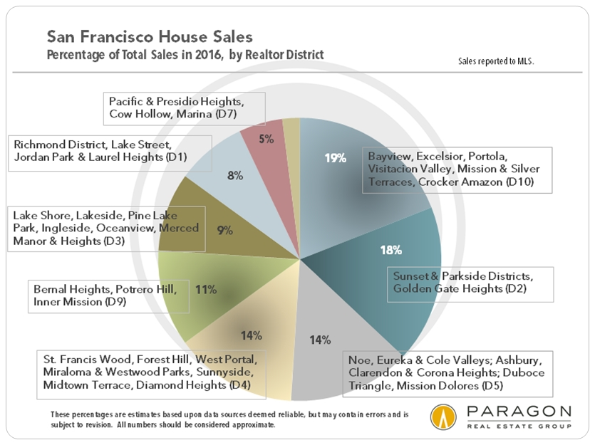 San Francisco House Sales via www.angelocosentino.com