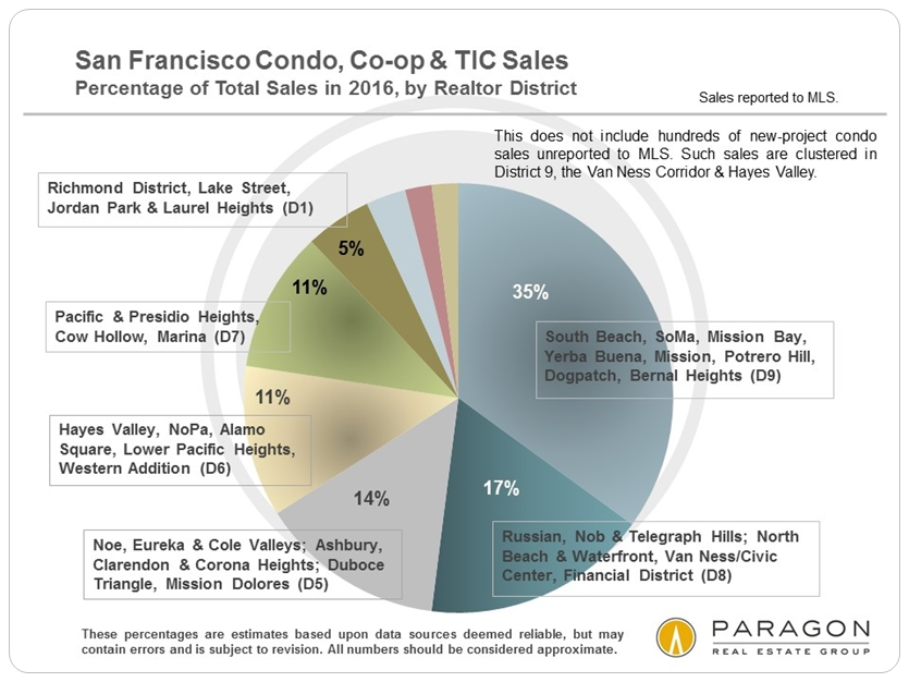 San Francisco Condo, Co-op & TIC Sales via www.angelocosentino.com
