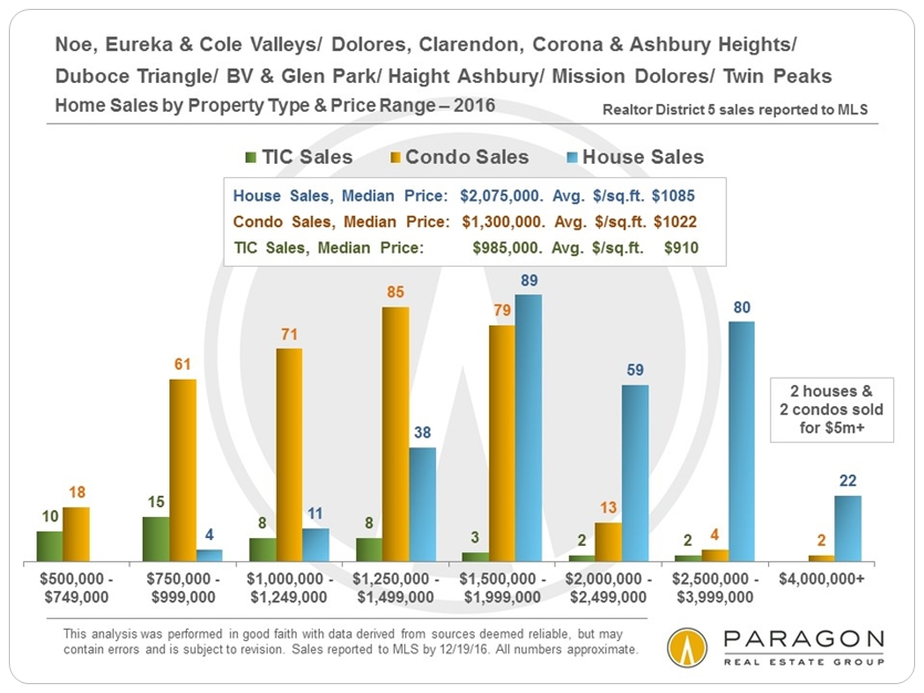 Home Sales by Property Type & Price Range via www.angelocosentino.com