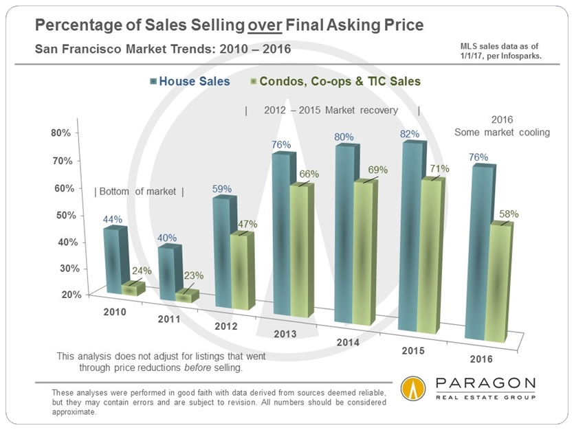 Percentage of Sales Selling over Final Asking Price via www.angelocosentino.com