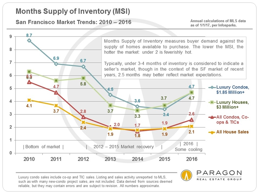 Months Supply of Inventory via www.angelocosentino.com