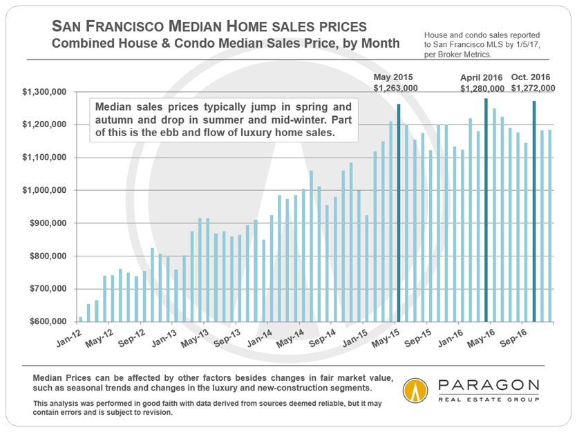 San Francisco Median Home Sales Prices via www.angelocosentino.com