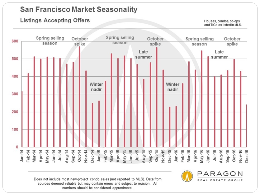 San Francisco Market Seasonality via www.angelocosentino.com