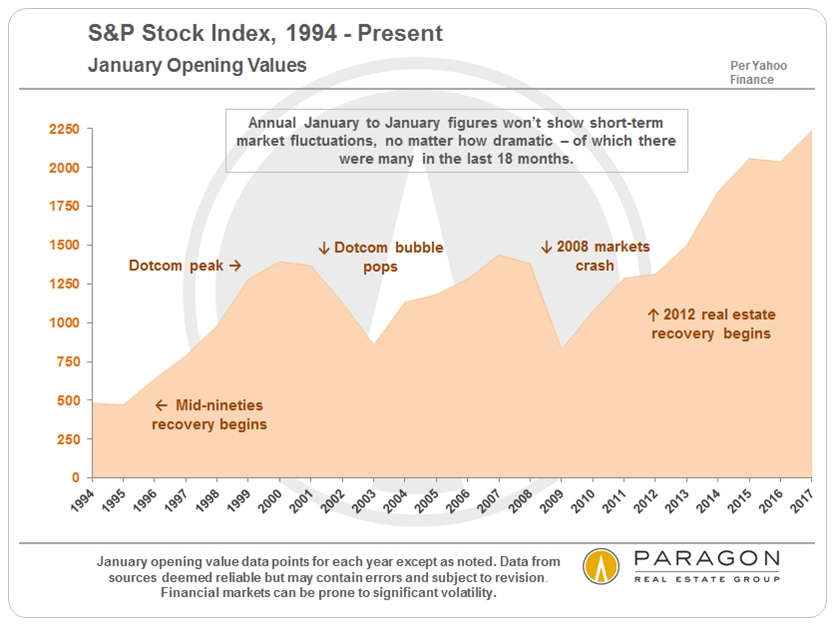 S&P Stock Index, 1994 - Present via www.angelocosentino.com