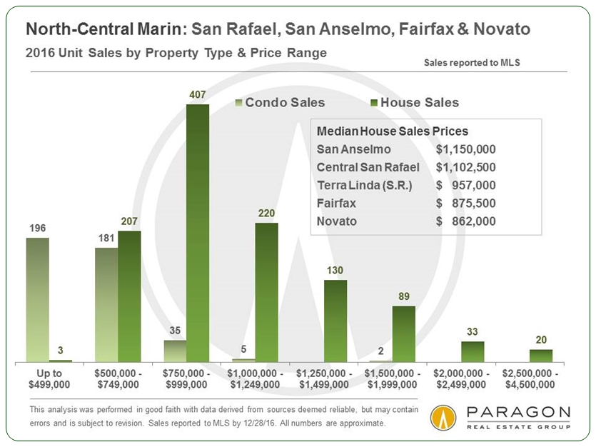 1-17_North-Central-Marin_Sales-by-Price-Segment.jpg