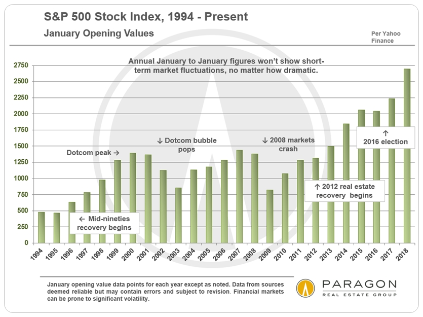 SP-500_Stock-Index_by-Year.jpg