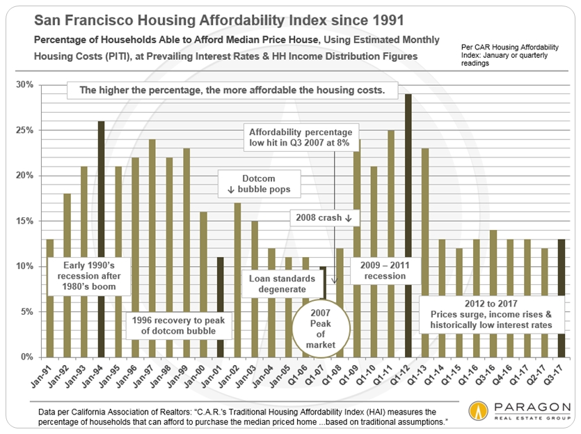 Housing-Affordability-Trends_SF-Only_bar-chart.jpg