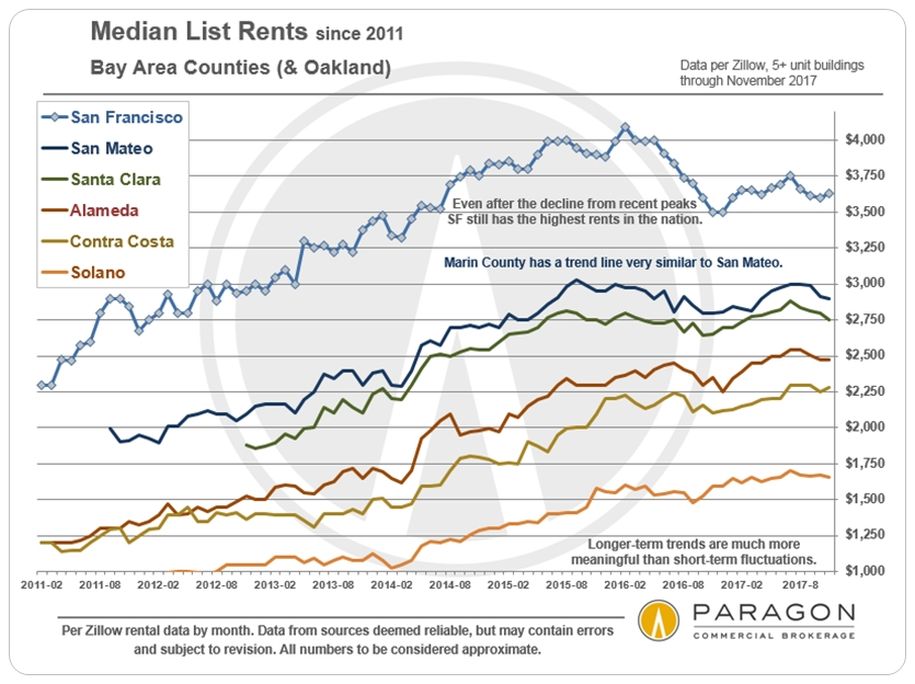 Bay-Area-Median-List-Rents_by-County-Zillow-2.jpg