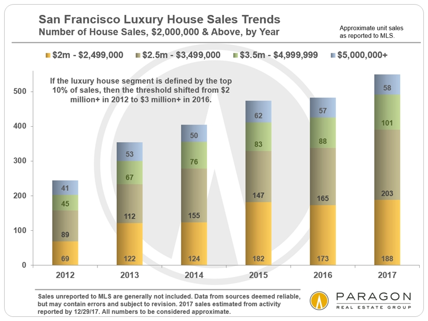 LuxHouse_Unit_Sales_by-Year_since_2012.jpg