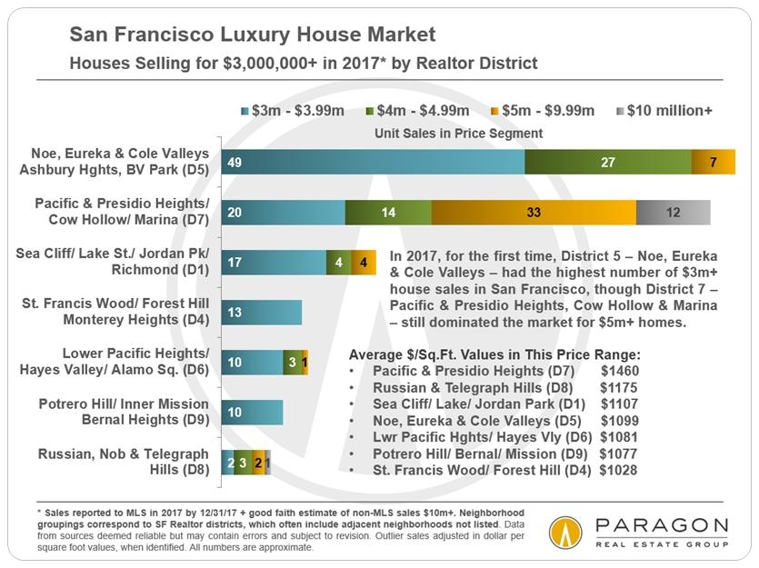 Lux-House-Sales_3m-plus-by-Neighborhood.jpg