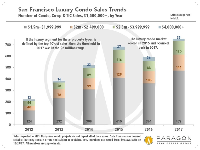 LuxCondo_Unit_Sales_by-Year_since_2012.jpg