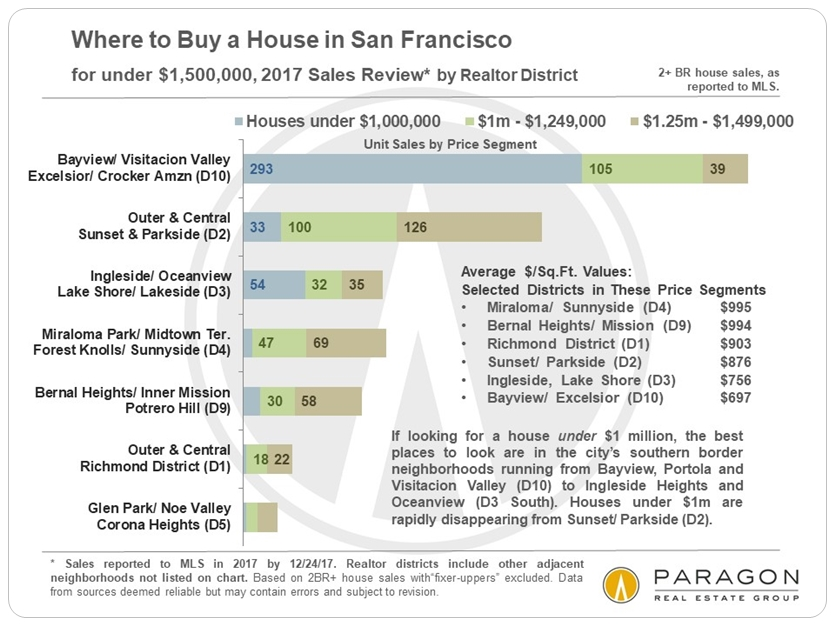 1-2018_House-Sales_to-1499k-by-SF-District.jpg