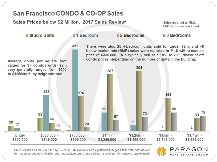 1-2018_SF-CONDO-CO-OP_Sales-under-2m_by_Bedroom-Count_Price_Range.jpg