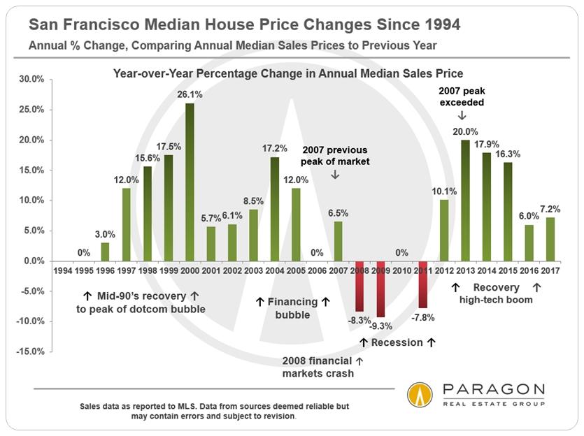1994-Present_SF-Median-SFD-Price_Percentage-Change_YoY.jpg