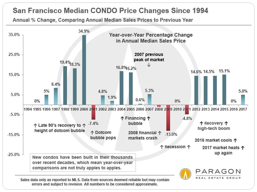 1994-Present_SF-Median-CONDO-Price_Percentage-Change_YoY.jpg