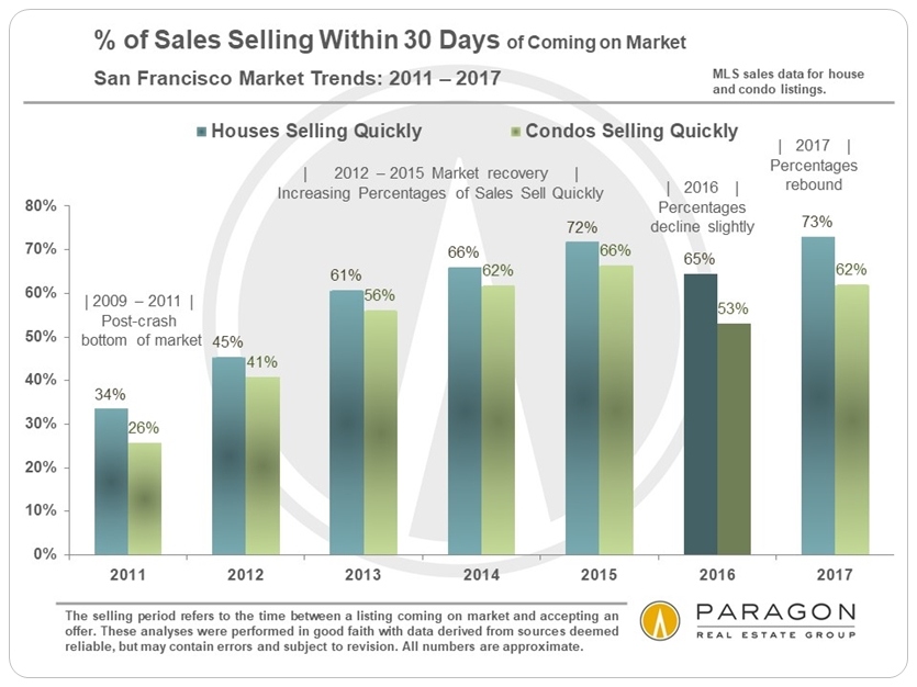 Percentage-of-Sales-within-30-days_2011-Present_SFD-Condo-Sep.jpg