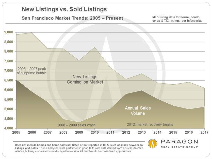 New-Listings_Sales_by-Year_2005-Present_SFD-Condo-Etc.jpg