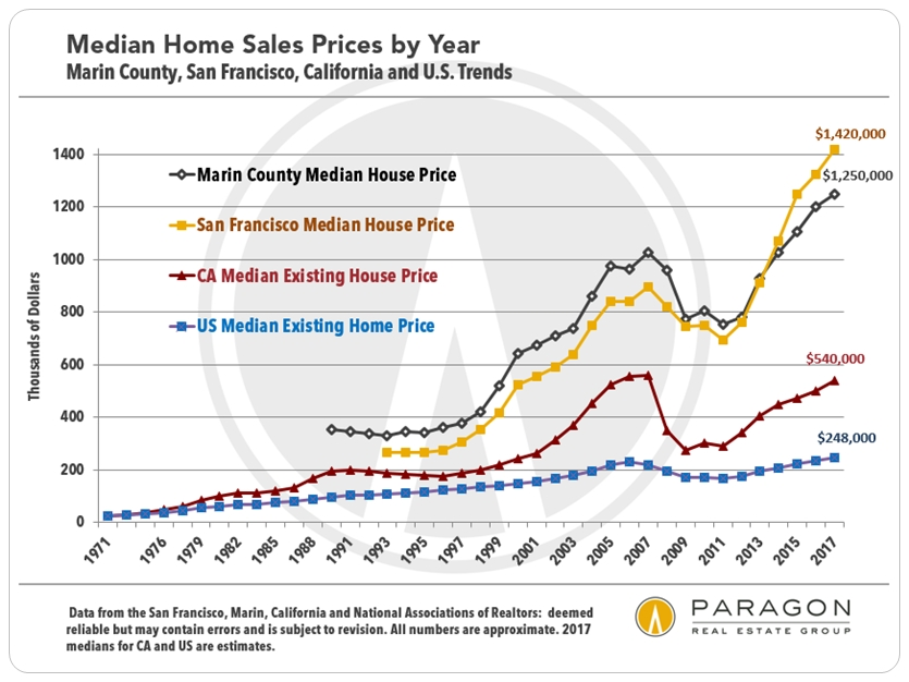 1990-Present_Marin-SF-CA-US_Median-SFD-Sales-Prices.jpg