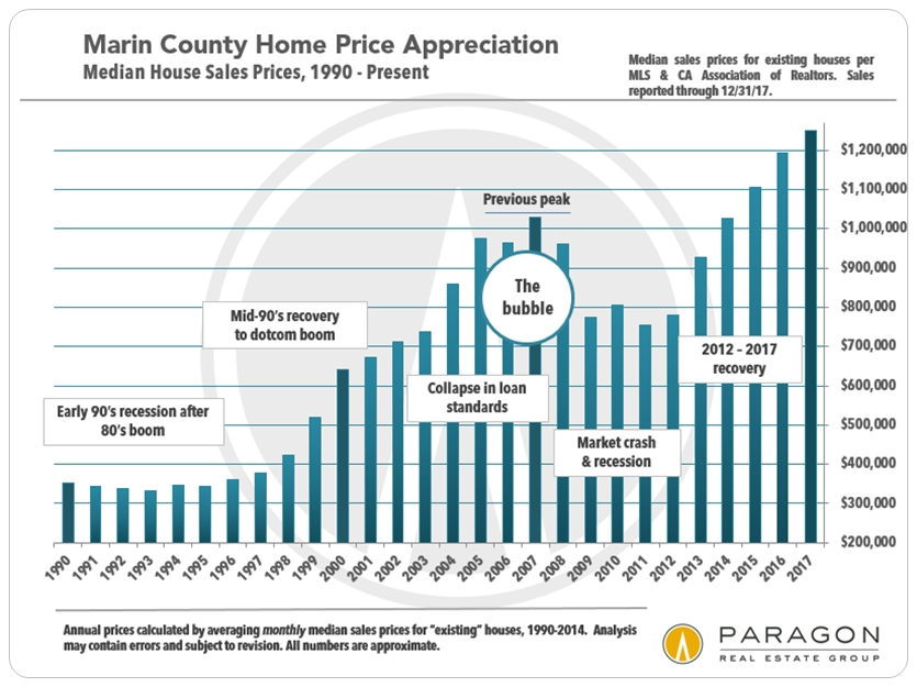 Marin_1990-Present_SFD_Median-Price-Chart.jpg