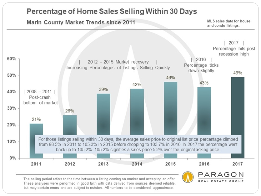 Marin_Percentage-of-Sales-within-30-days_2011-Present_SFD-Condo.jpg