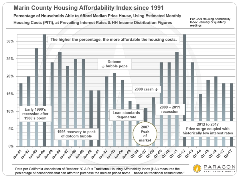 Housing-Affordability-Trends_MARIN-Only_bar-chart.jpg