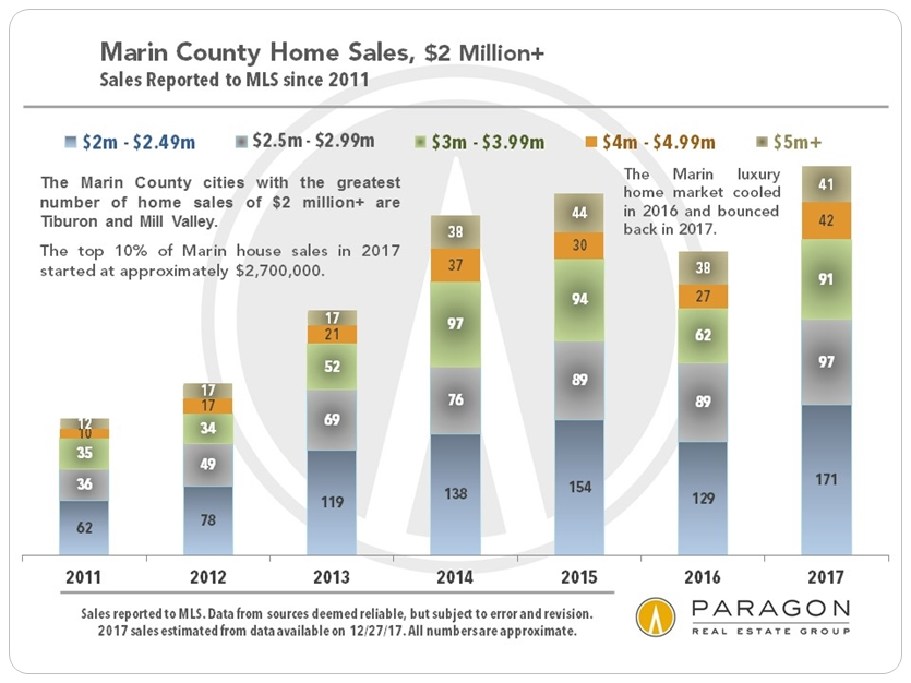 Marin_LuxHome_Sales_2m-plus_from-2011.jpg