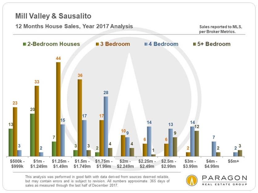 1-18_Mill-Valley_Sausalito_Sales-by-Price-Segment.JPG