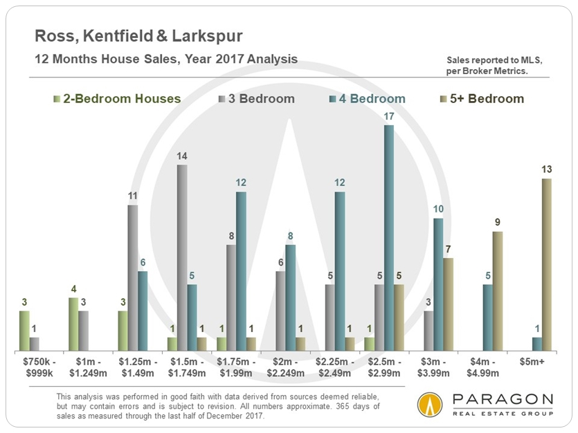 1-18_Ross-Kentfield-Larkspur_Sales-by-Price-Segment.JPG