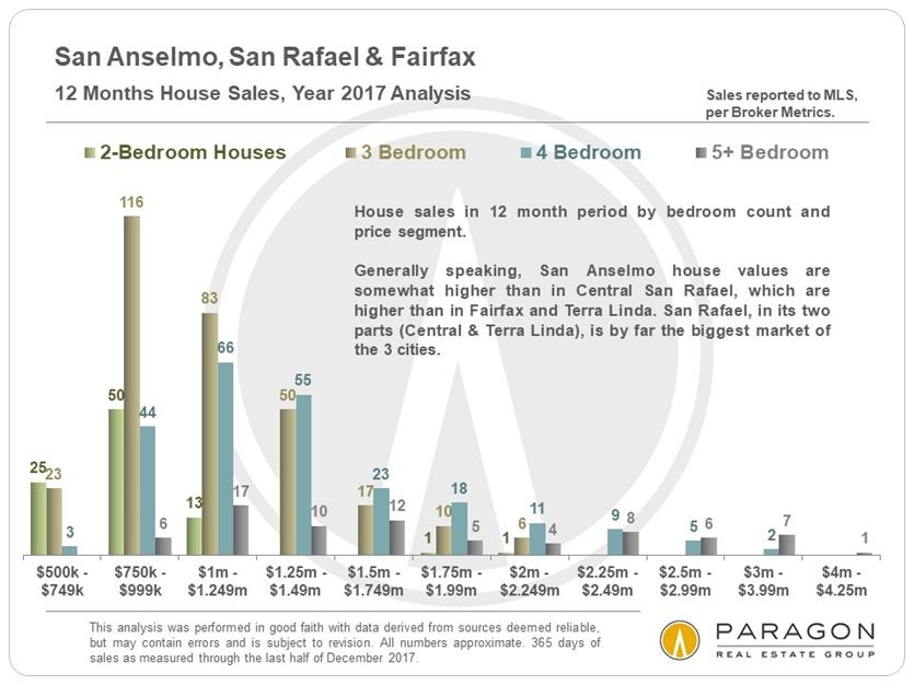 1-18_San-Rafael_San-Anselmo_Fairfax_Sales-by-Price-Segment.JPG